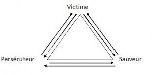 triangle de karpman