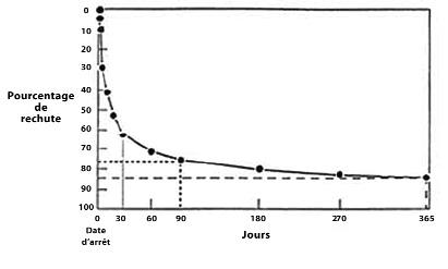 pourcentage de rechute tabac