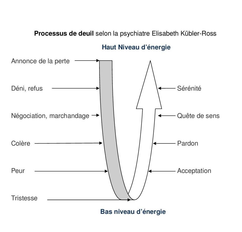 Processus de Deuil